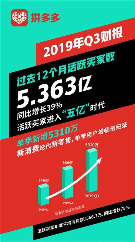 拼多多Q3财报:年活跃买家数达5.363亿 月活用户(MAU)单季劲增6360万