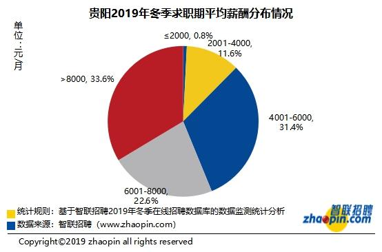 白领人才供给:贵阳地区2019年冬季十大高薪行业