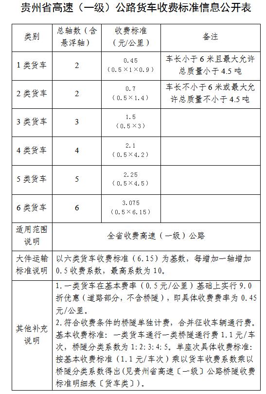 一目了然!贵州高速(一级)公路及桥隧收费标准