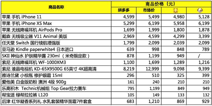 """拼多多上线""""百亿补贴节"""": 2020年实现""""天天618,每日双11!"""""""