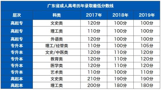明世教育2020年广东成人高考考情分析