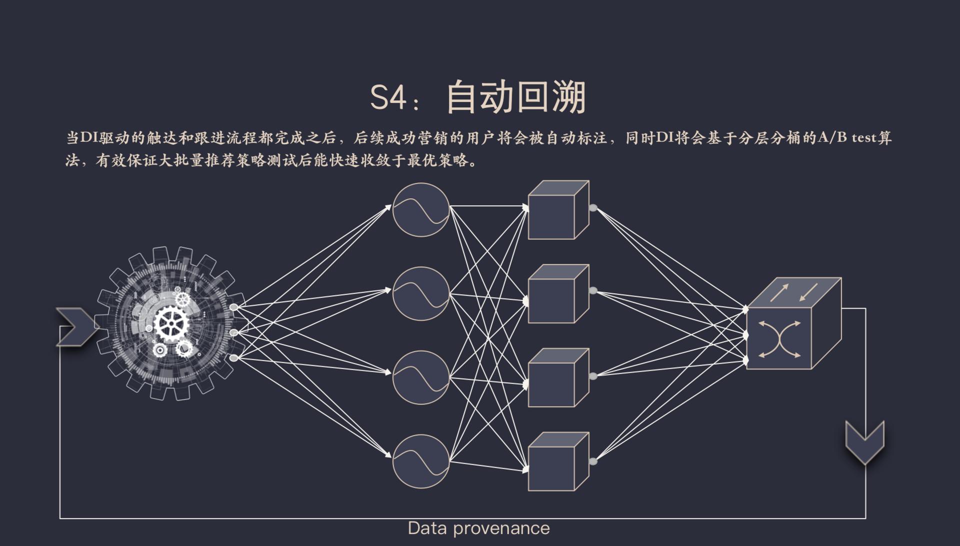 摸象大数据高鹏:数据智能在金融行业的应用落地