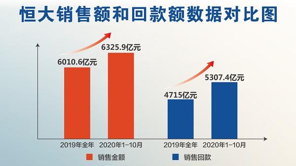 恒大劲销6326亿背后 业绩高增助力降负债