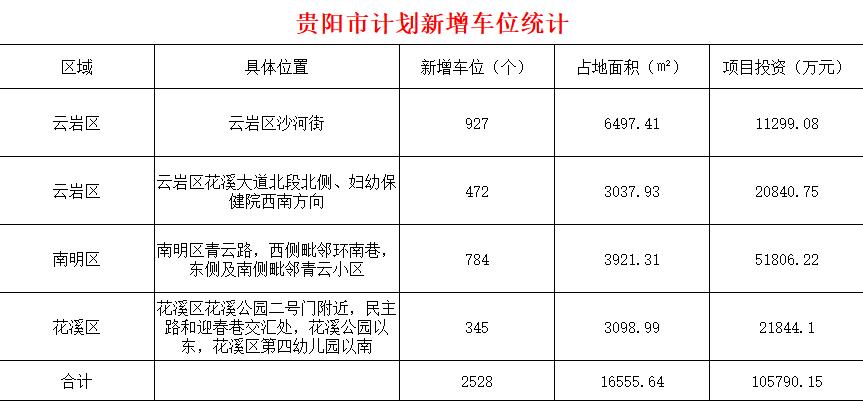 投资10.5亿,贵阳将新增2528个停车位,这三个区有分配