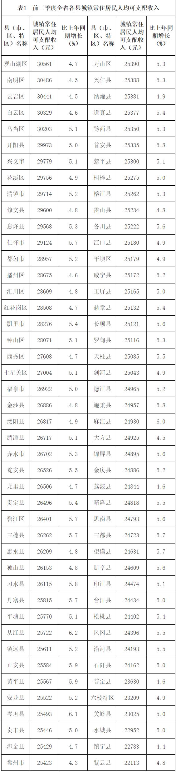 前三季度全省城乡居民收入稳定增长
