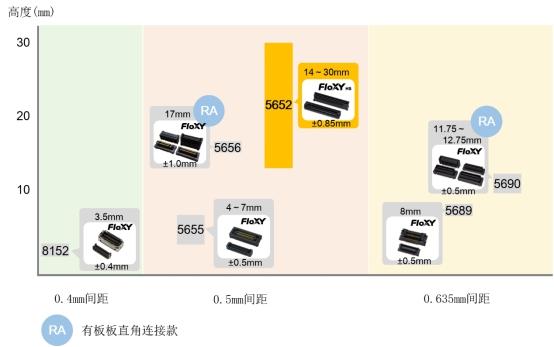 """京瓷推出16Gbps高速传输、车规、0.5mm间距的""""5652系列""""浮动式板对板连接器"""