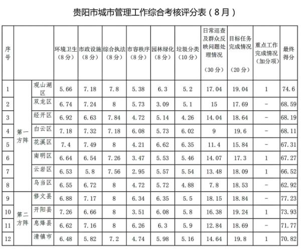贵阳市8月份城市管理工作综合考核结果公布